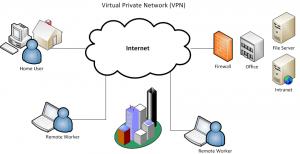 Network Nedir, Ne İşe Yarar?