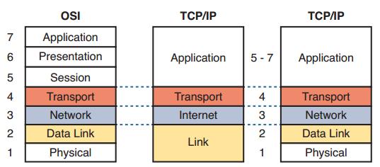 OSI ve TCP/IP Katmanı Nedir ? Farkları Nelerdir ?