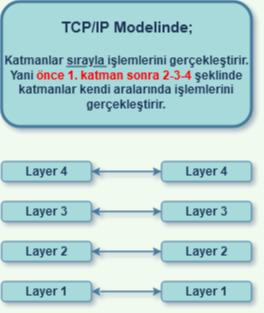 TCP/IP Çalışma Modeli