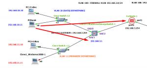 Kullanıcıları Fortigate Üzerinden İnternete Çıkarma (VLAN'lı Yapı)