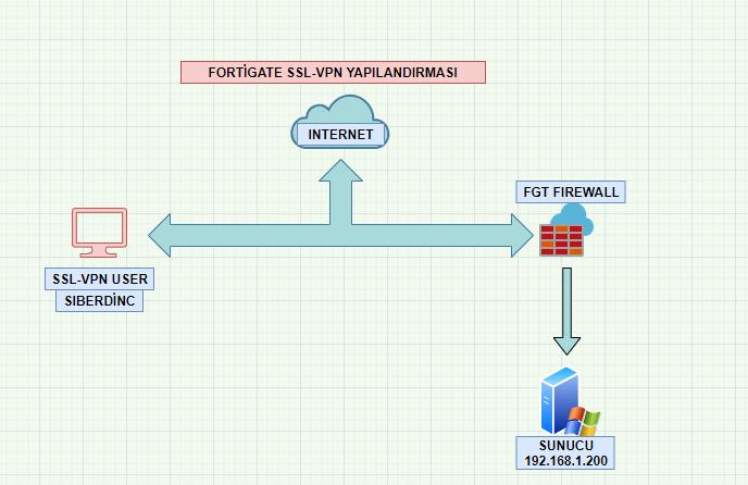 Fortigate SSL VPN Yapılandırması
