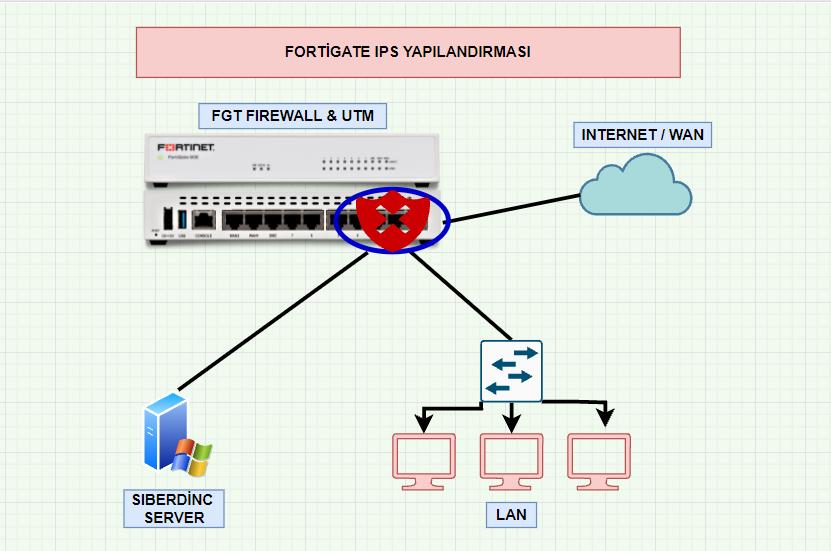 Fortigate IPS Filter Kullanımı